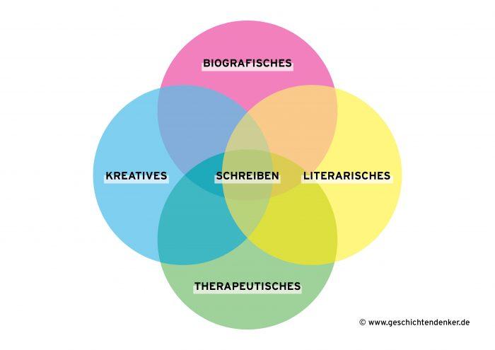 Formen des Schreibens